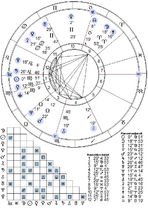 Horoskooppi Com Ajankohtainen Tahtikartta